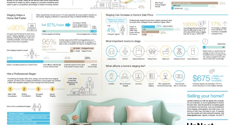 Real Estate Staging Infographic Roundup